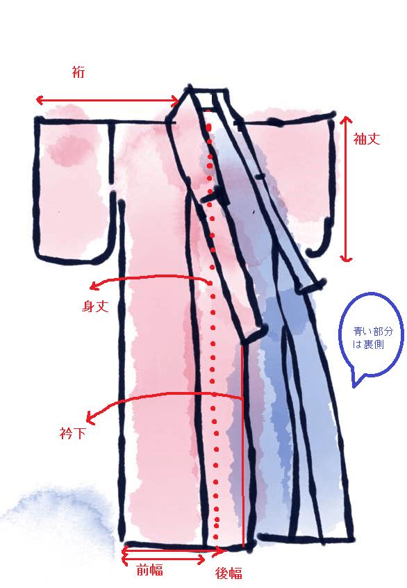 図解着物サイズ