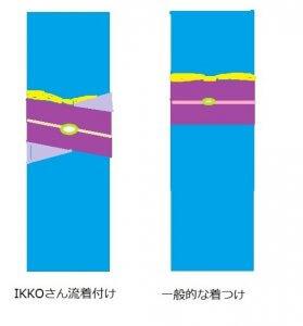 水平と斜め巻きの帯の比較図